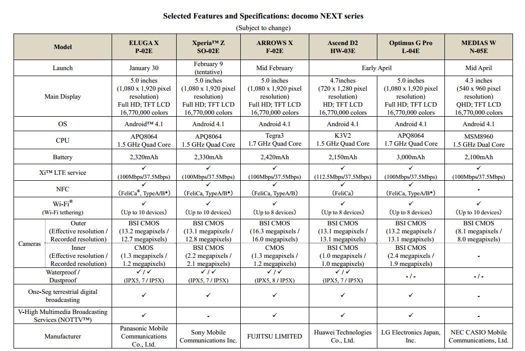 NTT DoCoMo NEXT Series Chart